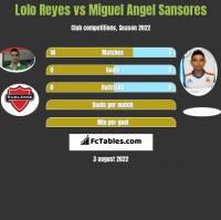 Lolo Reyes vs Miguel Angel Sansores h2h player stats