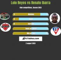 Lolo Reyes vs Renato Ibarra h2h player stats