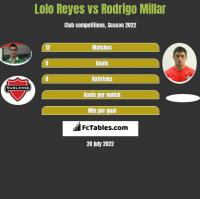 Lolo Reyes vs Rodrigo Millar h2h player stats