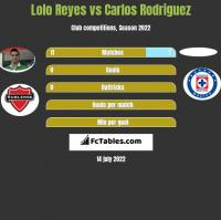 Lolo Reyes vs Carlos Rodriguez h2h player stats