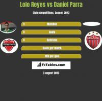 Lolo Reyes vs Daniel Parra h2h player stats
