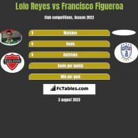 Lolo Reyes vs Francisco Figueroa h2h player stats
