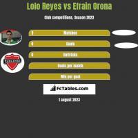 Lolo Reyes vs Efrain Orona h2h player stats
