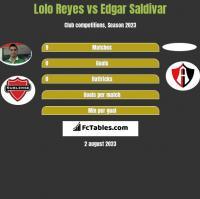 Lolo Reyes vs Edgar Saldivar h2h player stats