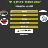 Lolo Reyes vs Facundo Waller h2h player stats