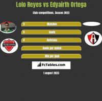 Lolo Reyes vs Edyairth Ortega h2h player stats