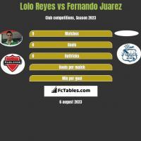 Lolo Reyes vs Fernando Juarez h2h player stats