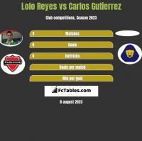 Lolo Reyes vs Carlos Gutierrez h2h player stats