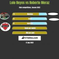 Lolo Reyes vs Roberto Meraz h2h player stats