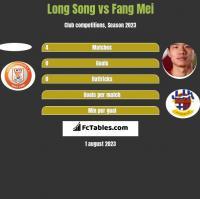 Long Song vs Fang Mei h2h player stats