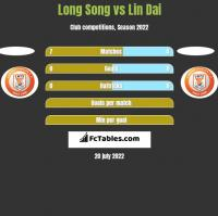 Long Song vs Lin Dai h2h player stats