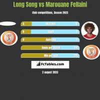 Long Song vs Marouane Fellaini h2h player stats
