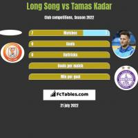 Long Song vs Tamas Kadar h2h player stats
