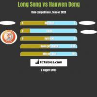 Long Song vs Hanwen Deng h2h player stats