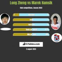 Long Zheng vs Marek Hamsik h2h player stats