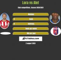 Lora vs Alef h2h player stats