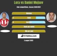 Lora vs Daniel Mojsov h2h player stats