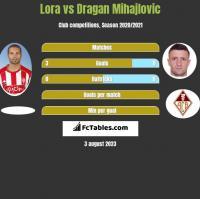 Lora vs Dragan Mihajlovic h2h player stats