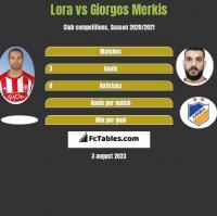 Lora vs Giorgos Merkis h2h player stats