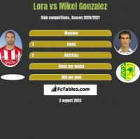Lora vs Mikel Gonzalez h2h player stats