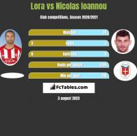 Lora vs Nicolas Ioannou h2h player stats