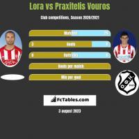 Lora vs Praxitelis Vouros h2h player stats