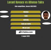 Lorant Kovacs vs Alfonso Taira h2h player stats
