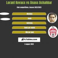 Lorant Kovacs vs Anass Achahbar h2h player stats