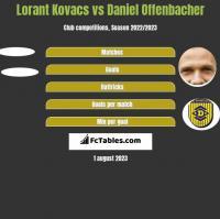Lorant Kovacs vs Daniel Offenbacher h2h player stats