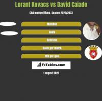 Lorant Kovacs vs David Caiado h2h player stats