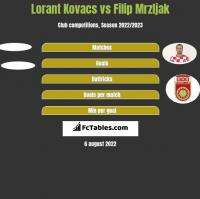 Lorant Kovacs vs Filip Mrzljak h2h player stats