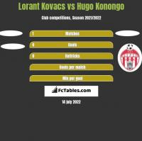 Lorant Kovacs vs Hugo Konongo h2h player stats