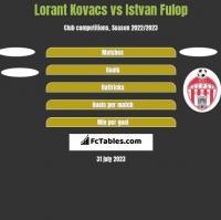 Lorant Kovacs vs Istvan Fulop h2h player stats