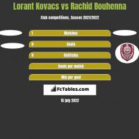 Lorant Kovacs vs Rachid Bouhenna h2h player stats