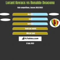 Lorant Kovacs vs Ronaldo Deaconu h2h player stats