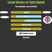 Lorant Kovacs vs Yasin Hamed h2h player stats