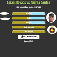 Lorant Kovacs vs Andrea Cordea h2h player stats