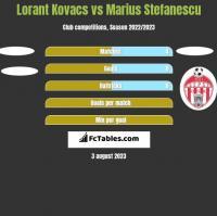 Lorant Kovacs vs Marius Stefanescu h2h player stats