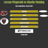 Lorcan Fitzgerald vs Charlie Fleming h2h player stats