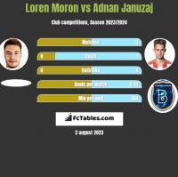 Loren Moron vs Adnan Januzaj h2h player stats