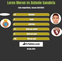 Loren Moron vs Antonio Sanabria h2h player stats