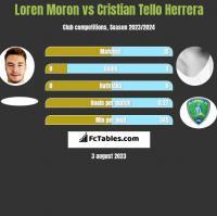 Loren Moron vs Cristian Tello h2h player stats