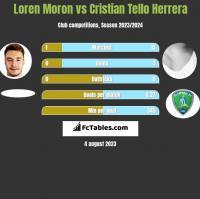 Loren Moron vs Cristian Tello Herrera h2h player stats