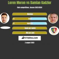 Loren Moron vs Damian Kadzior h2h player stats