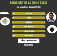 Loren Moron vs Diego Costa h2h player stats