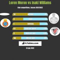 Loren Moron vs Inaki Williams h2h player stats