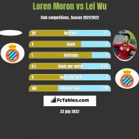 Loren Moron vs Lei Wu h2h player stats