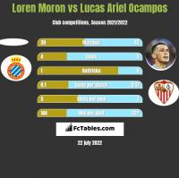 Loren Moron vs Lucas Ariel Ocampos h2h player stats