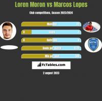 Loren Moron vs Marcos Lopes h2h player stats