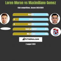 Loren Moron vs Maximiliano Gomez h2h player stats